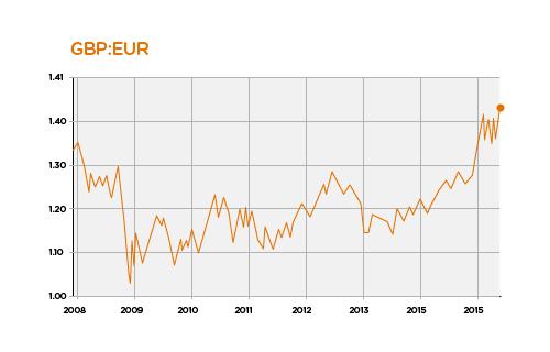 currencies direct Greece 2