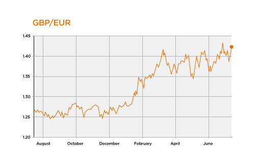 gbp_eur_rate_alert_15jul15